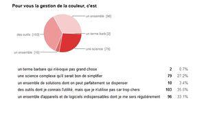 Résultats du sondage sur la gestion de la couleur