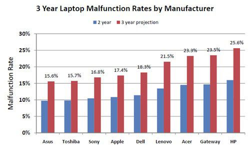 Malfunction rates by manufacturer