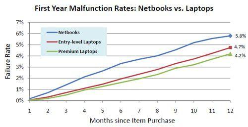 Netbook malfunction rates