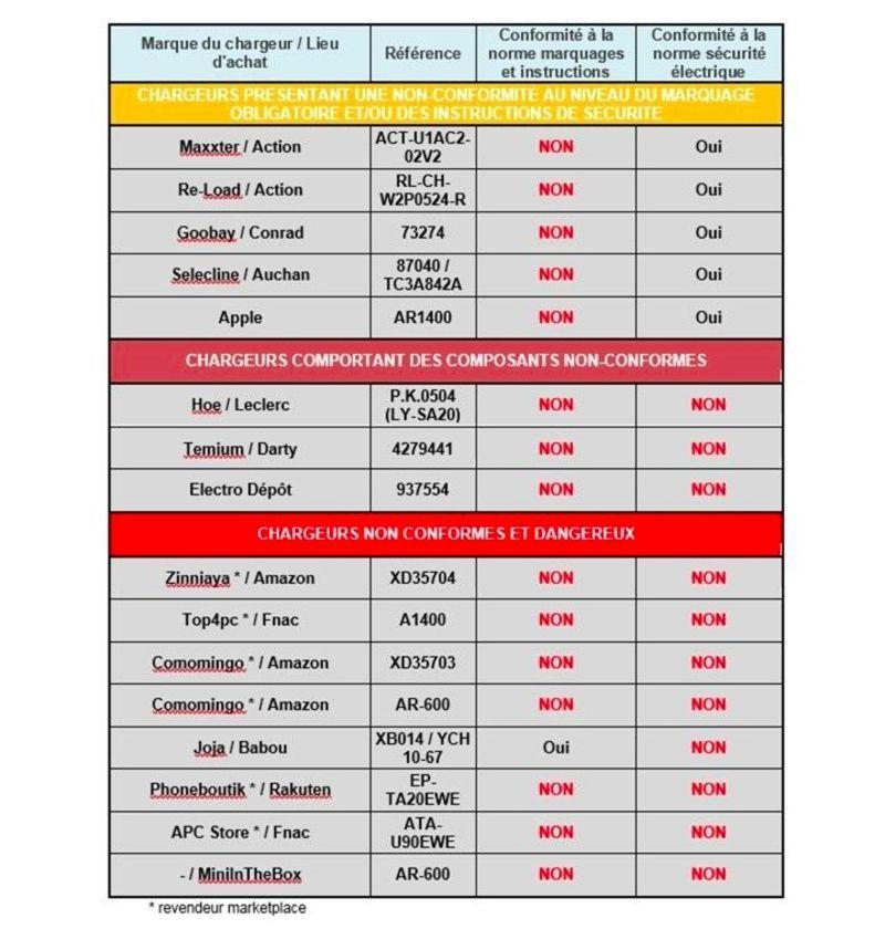 Batteries auto Guide d'achat UFC Que Choisir