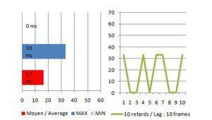 Input lag (retard d'affichage) : les conditions de tests