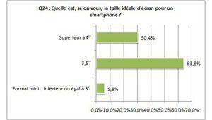 """Sondage : 64% des votants pour des écrans 3,5"""" sur les smartphones"""