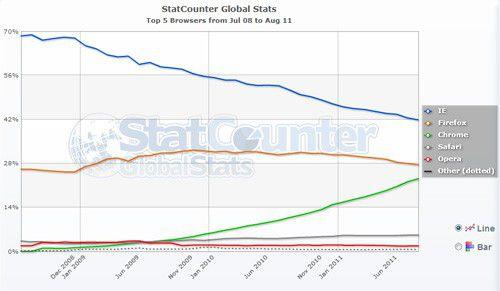 Graphique StatCounter