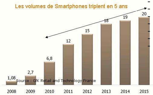 Gfk smartphones(1)