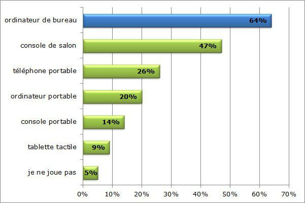 Graph sondage jeuxvideo