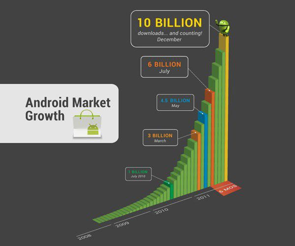 Android 10milliards