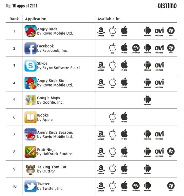 Classement monde apps 2011