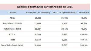 82000 nouveaux abonnés à la fibre optique en 2011