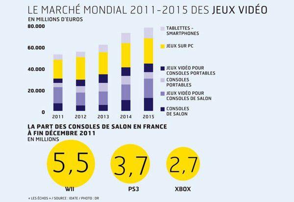 Marche Mondial Jeux Video 2011 2015 510px