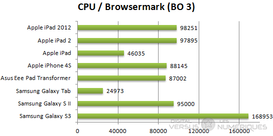 Samsung gs3 browsermark