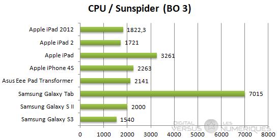 Samsung gs3 sunspider