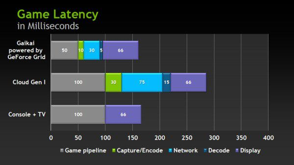 Nvidia grid latency