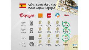 Combien coûtent vos communications mobiles à l'étranger ?