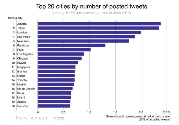 Twitter Villes