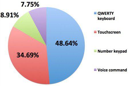 Nokia sondage