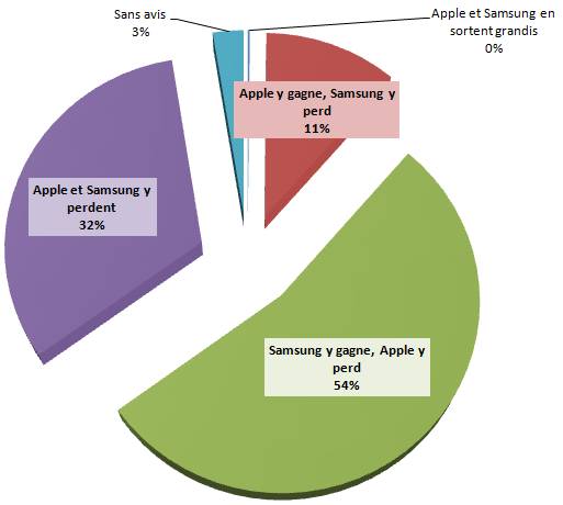 Sondage exclusif apple samsung