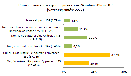 Survey windows phone 8 2012