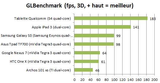 Benchmark qualcum s4