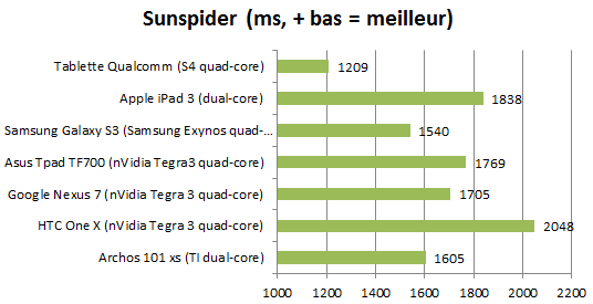 Sunspider qualcomm s4