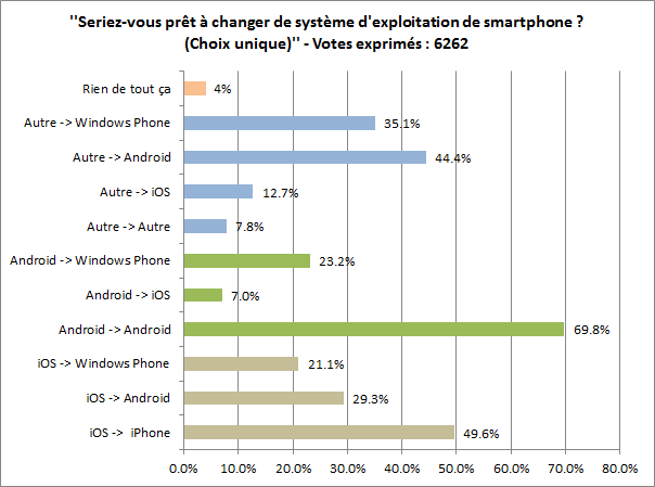 Sondage iphone android windows phone