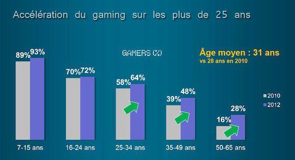 Age des gamers