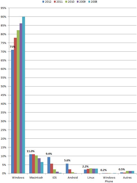 Mobiles 2012 2008