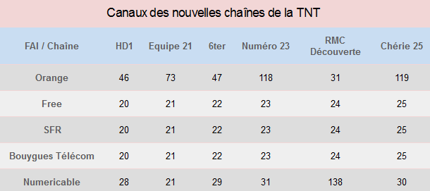 Chaines tnt