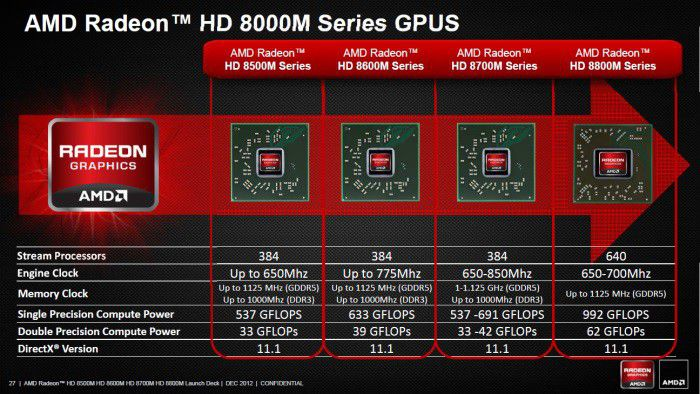 Amd radeon hd 8000m series s