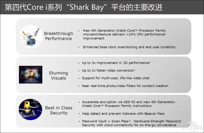 Intel haswell performances