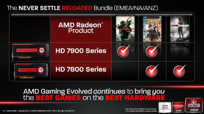 Amd never settle reloaded bundle s