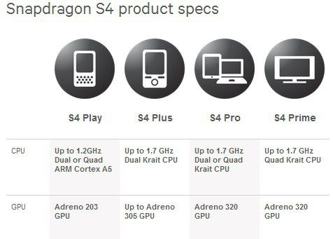 Qualcomm snapdragon s4 series s