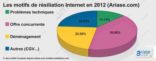 Etude resiliation 2012