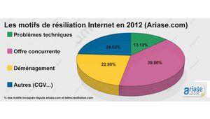 Pourquoi les internautes ont résilié leur forfait en 2012 ?