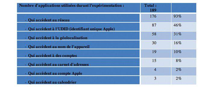 Cnil mobilitics tableau(1)