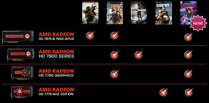Amd far cry 3 blood dragon