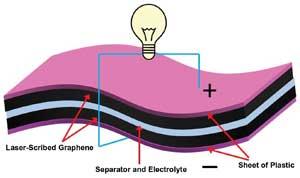 Super condensateur graphene