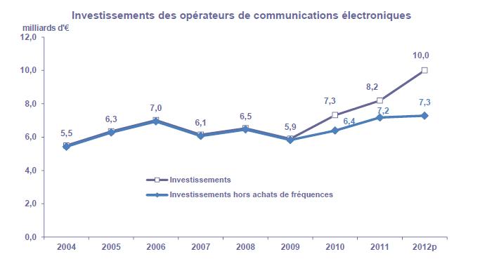 Investissements telecoms arcep 2012