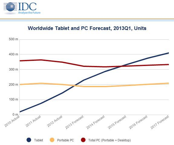 Vente tablette vs pc
