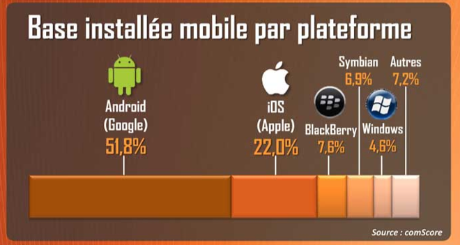 OS france smartphone 2013