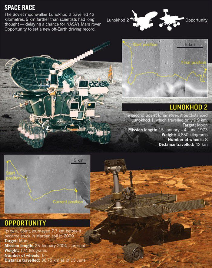 Lunokhod curiosity