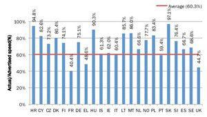 Fausses promesses des opérateurs sur le débit ADSL annoncé