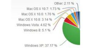 Windows 8 passe enfin devant Vista