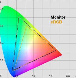 KD 55X9005A gamut standard