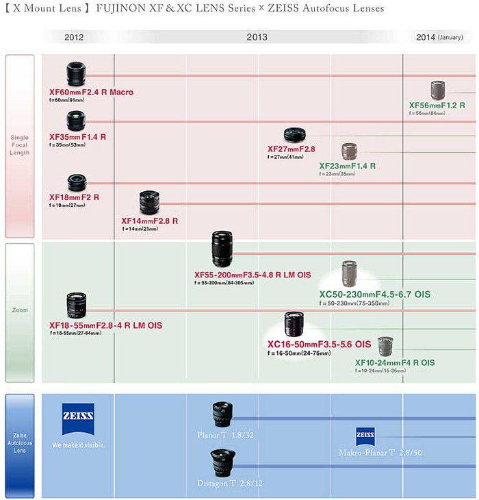 Roadmap Fujifilm Q4 2013