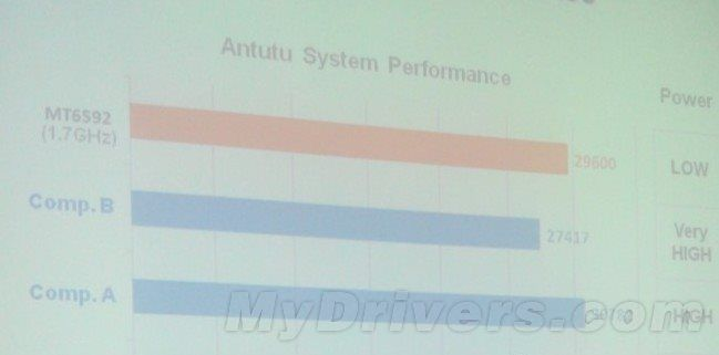 Mediatek mt6592 antutu benchmark