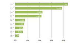 Résultat de sondage : quelle diagonale d'ordinateur portable tester ?