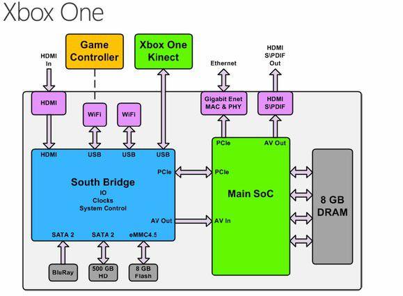 Xbox One Architecture(1)