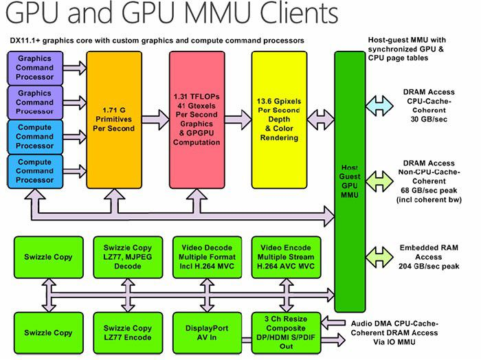 Xbox One SoC Architecture