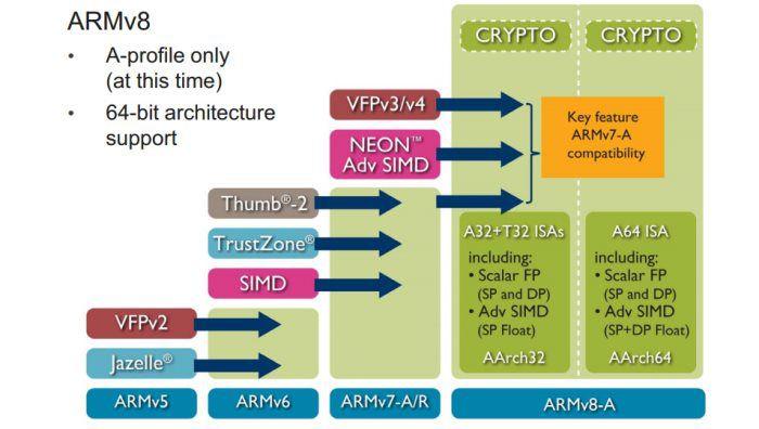 Armv8 evolution
