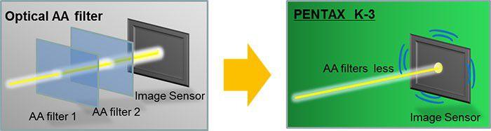 Pentax K3 AAfilter